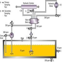 هیدرولیک چیست ؟